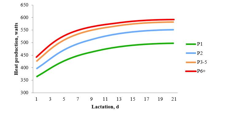 lactation, d